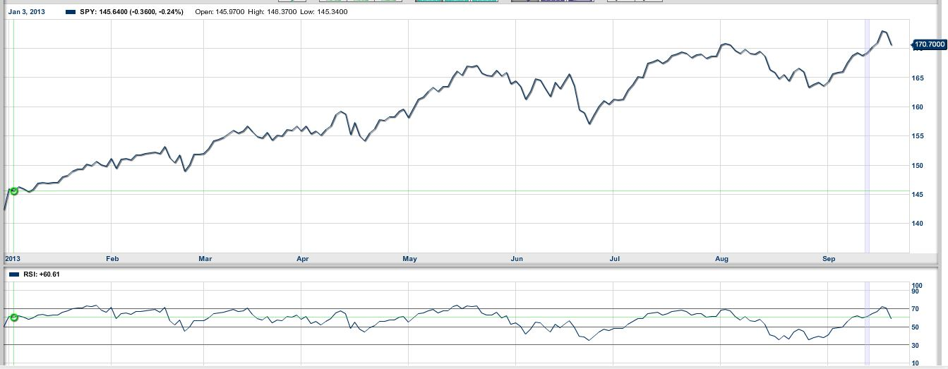 RSI under a recent chart of the S&P 500 .