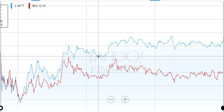This shows the correlation of BAC and C in a 1 day stock chart.